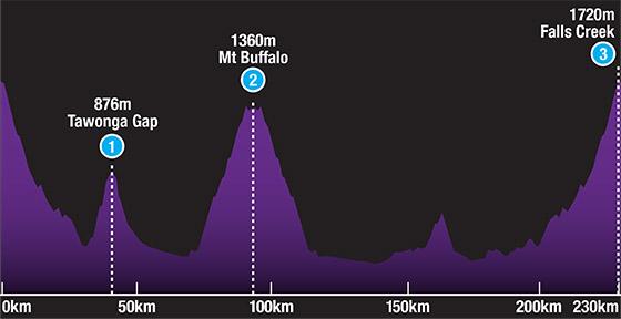3-Peak-Ride-Profile-Updated