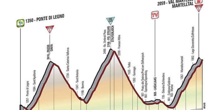 Giro-dItalia-2014-16a-tappa-orario-partenza-e-arrivo-Ponte-di-Legno-Val-Martello